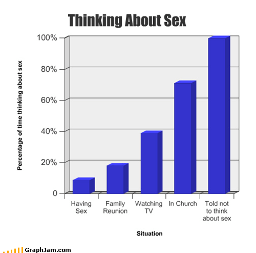 all the time Bar Graph sex thinking - 4754217984