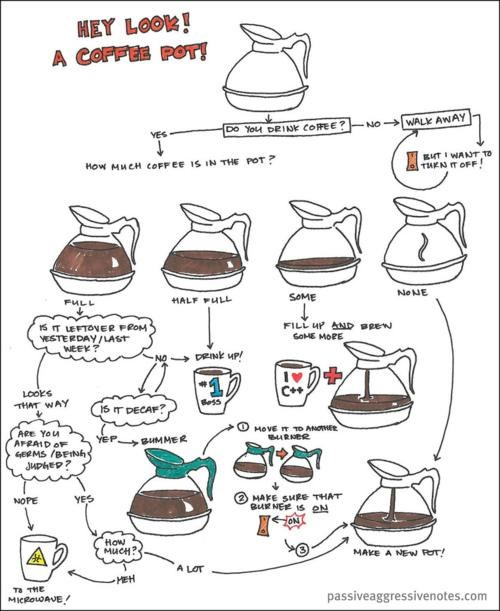Coffee Is For Refillers flowchart - 4757422848