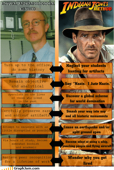 archaeology flow chart Indiana Jones indy - 4757473536