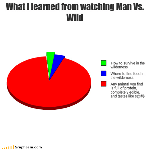 bear grylls,man vs wild,Pie Chart,protein
