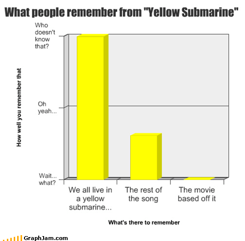 "What people remember from ""Yellow Submarine"""