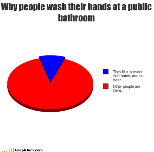 bathrooms hygiene Pie Chart washing