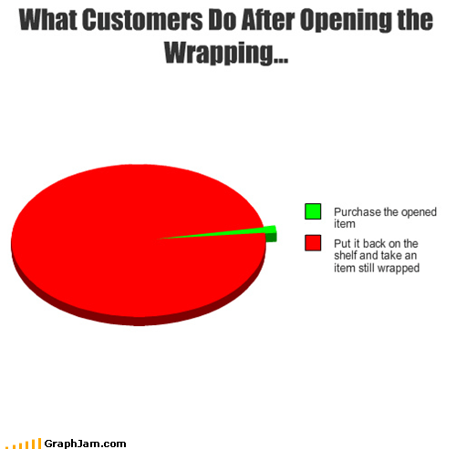 customers Pie Chart rude shopping