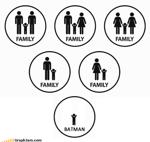 batman,comics,forever alone,infographic,movies,Sad,television