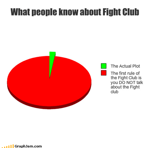 fight club,Pie Chart,plot,the first rule