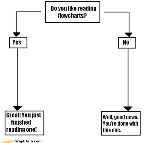 dislikes flow chart flow charts likes - 4769894144