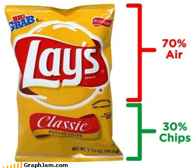 air chips infographic Lays