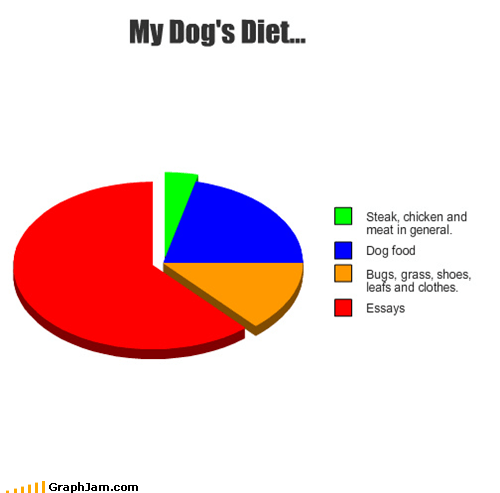 diet,dogs,essays,excuses,pets,Pie Chart