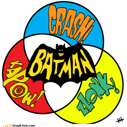 batman,crash,sound effects,venn diagram