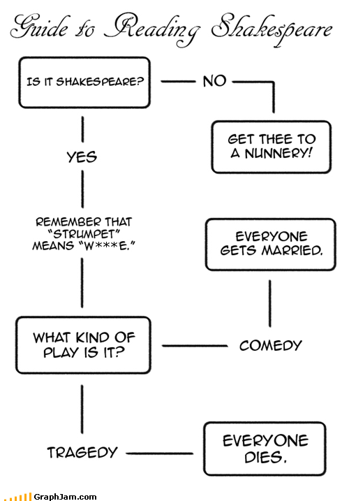 flow chart play shakespeare strumpet - 4774248448