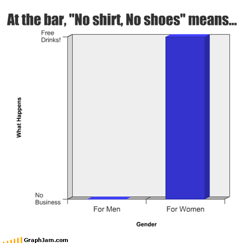 "At the bar, ""No shirt, No shoes"" means..."