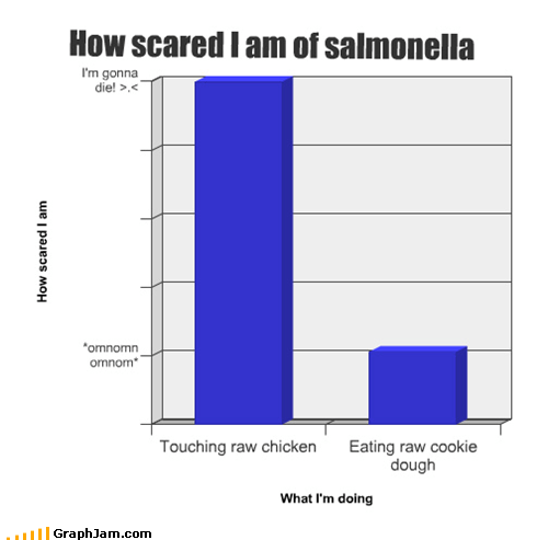 Bar Graph chicken cookie dough cooking salmonella
