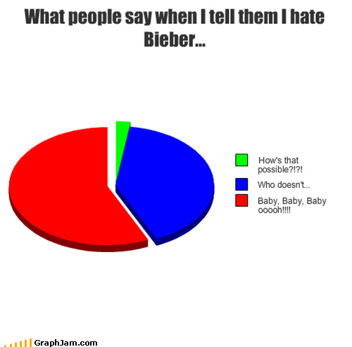 What people say when I tell them I hate Bieber...