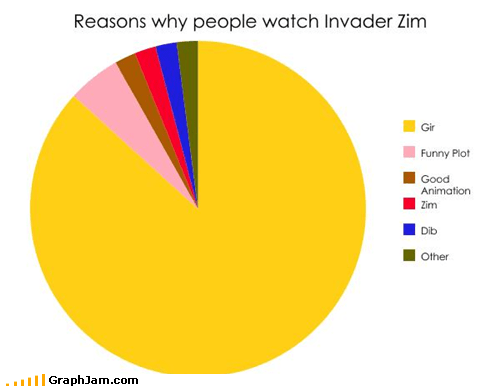 cartoons,GIR,Invader Zim,Pie Chart