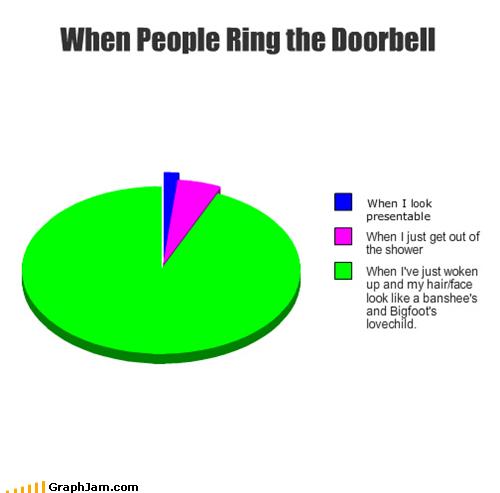 bedhead doorbell Pie Chart visitors - 4783881984