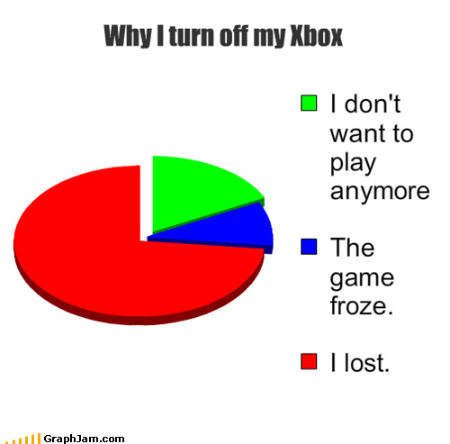 losing Pie Chart quitting video games xbox