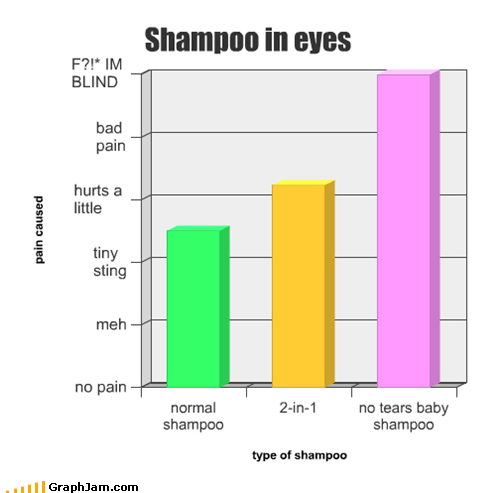 Bar Graph bathing pain shampoo shower