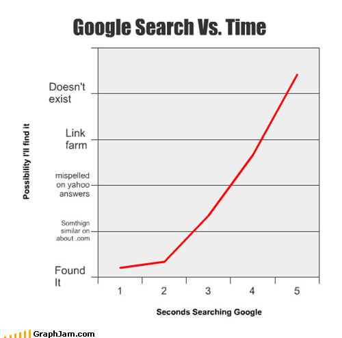 google Line Graph search time