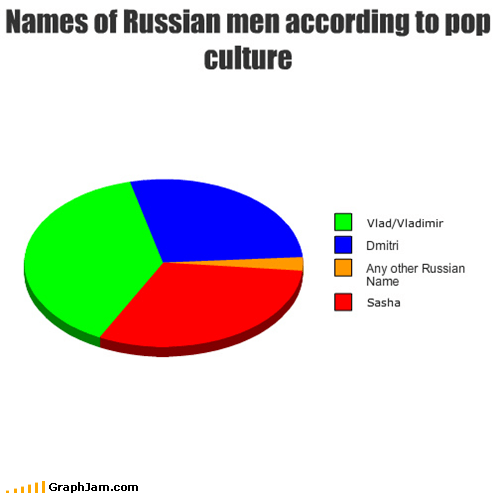 Names of Russian men according to pop culture