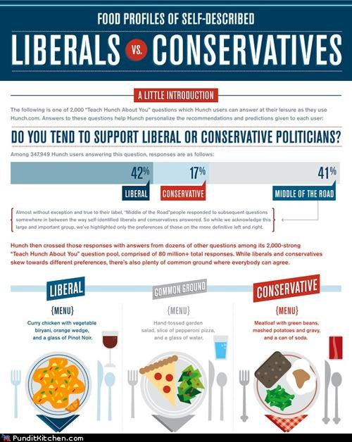 conservatives,food,foodies,infographic,information,liberals,Statistics,vs