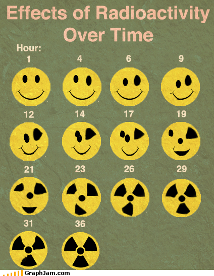 faces radiation smile