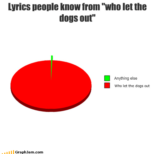 baja men,lyrics,Pie Chart,who let the dogs out