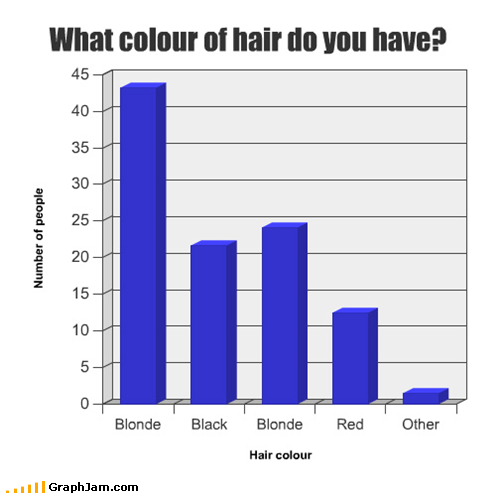 Bar Graph,blondes,FAIL,serious graphs