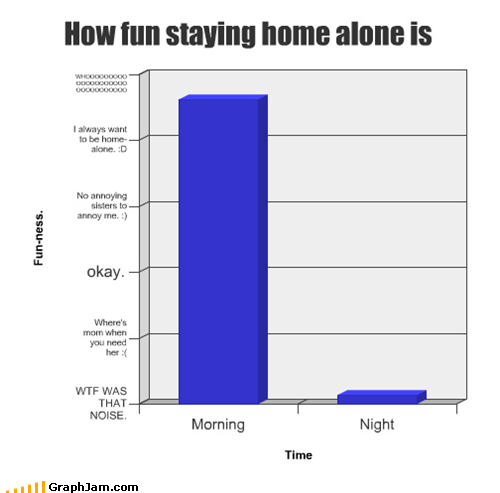 Bar Graph day fun Home Alone night sounds