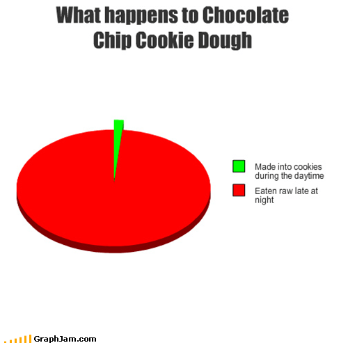 cooked,cookie dough,cookies,eaten,Pie Chart,raw
