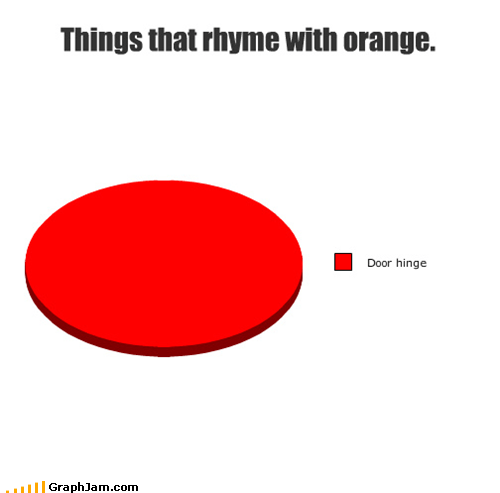 Things that rhyme with orange.