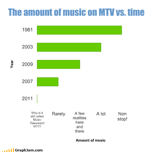 Bar Graph mtv Music television