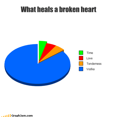 booze broken heart i prefer whiskey Pie Chart Sad - 4822792448