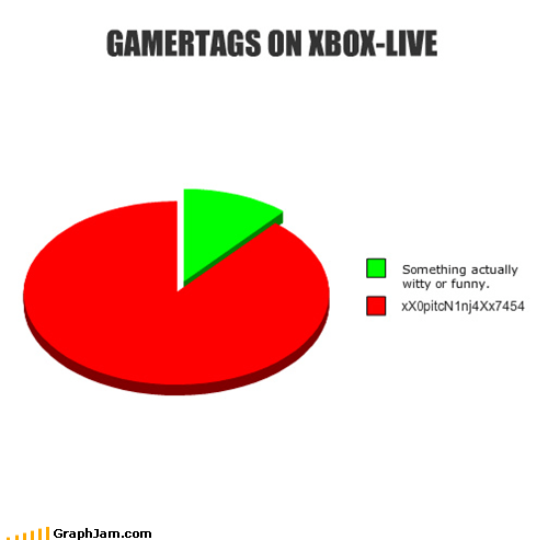 gamertags Pie Chart video games xbox - 4828348160