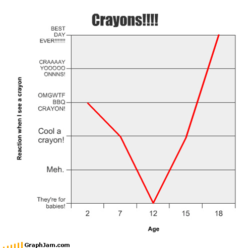 ages coloring crayons Line Graph nostalgia - 4828391424
