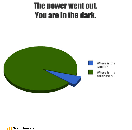 cellphones dark Pie Chart power outage technology - 4828876288