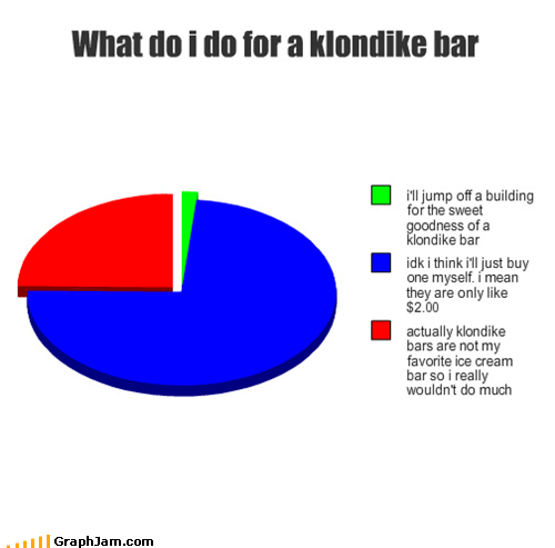 commercials,klondike bar,Pie Chart,what would you do