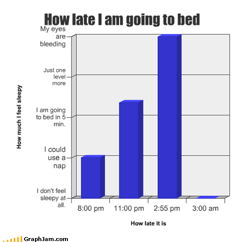 Bar Graph,bed time,not tired,sleep