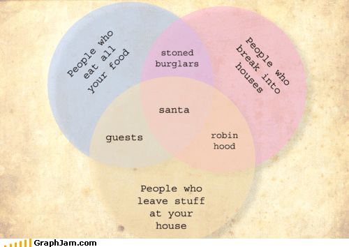 guests,robin hood,ruined my childhood,santa,venn diagram