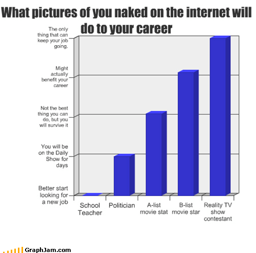 What pictures of you naked on the internet will do to your career
