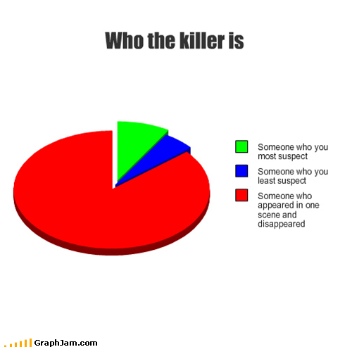 killer,movies,mystery,Pie Chart,suspect,television