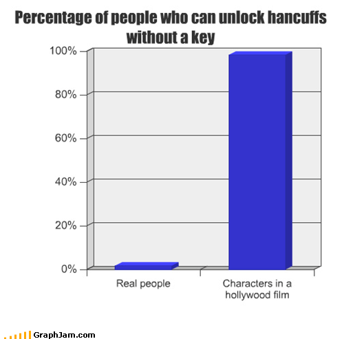 Bar Graph,handcuffs,movies,real life