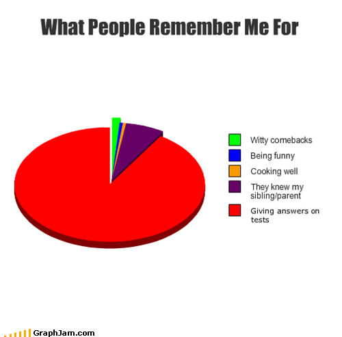 What People Remember Me For