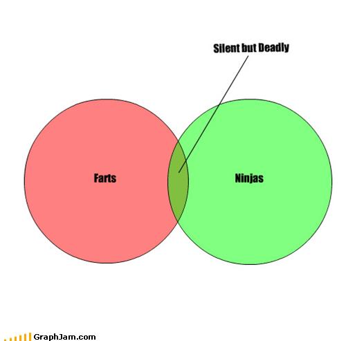 farts ninjas silent but deadly venn diagram - 4858850560
