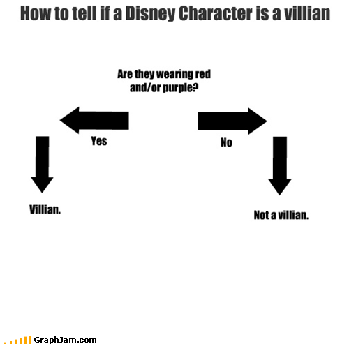 How to tell if a Disney Character is a villian Are they wearing red and/or purple? No Not a villian. Yes Villian.