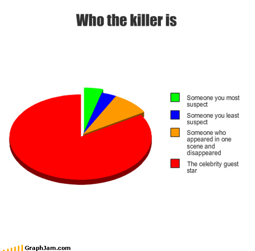 celeb guest star killer Pie Chart television - 4868964608