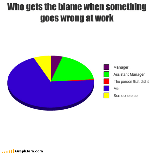 Who gets the blame when something goes wrong at work