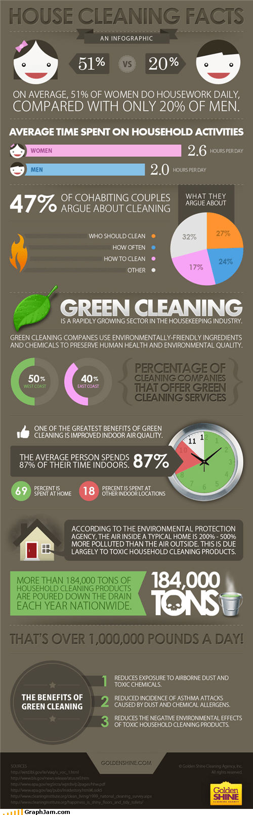 chores cleaning cohabitation infographic - 4871534080