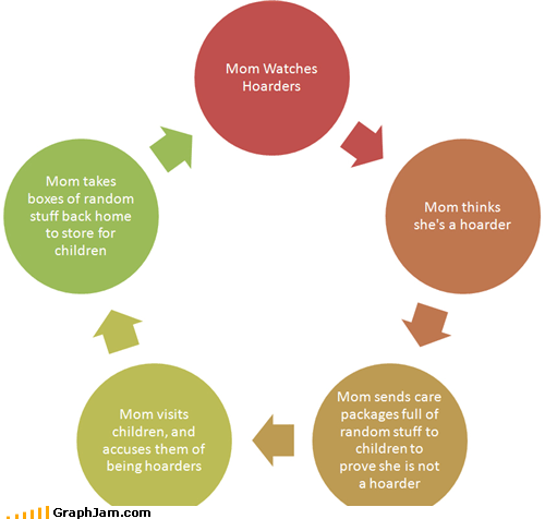cycle flow chart hoarders mom - 4871980800