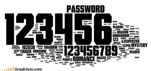 Most Common Passwords