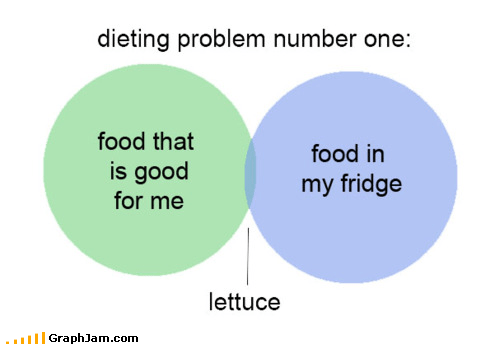 diet food lettuce venn diagram - 4878435584